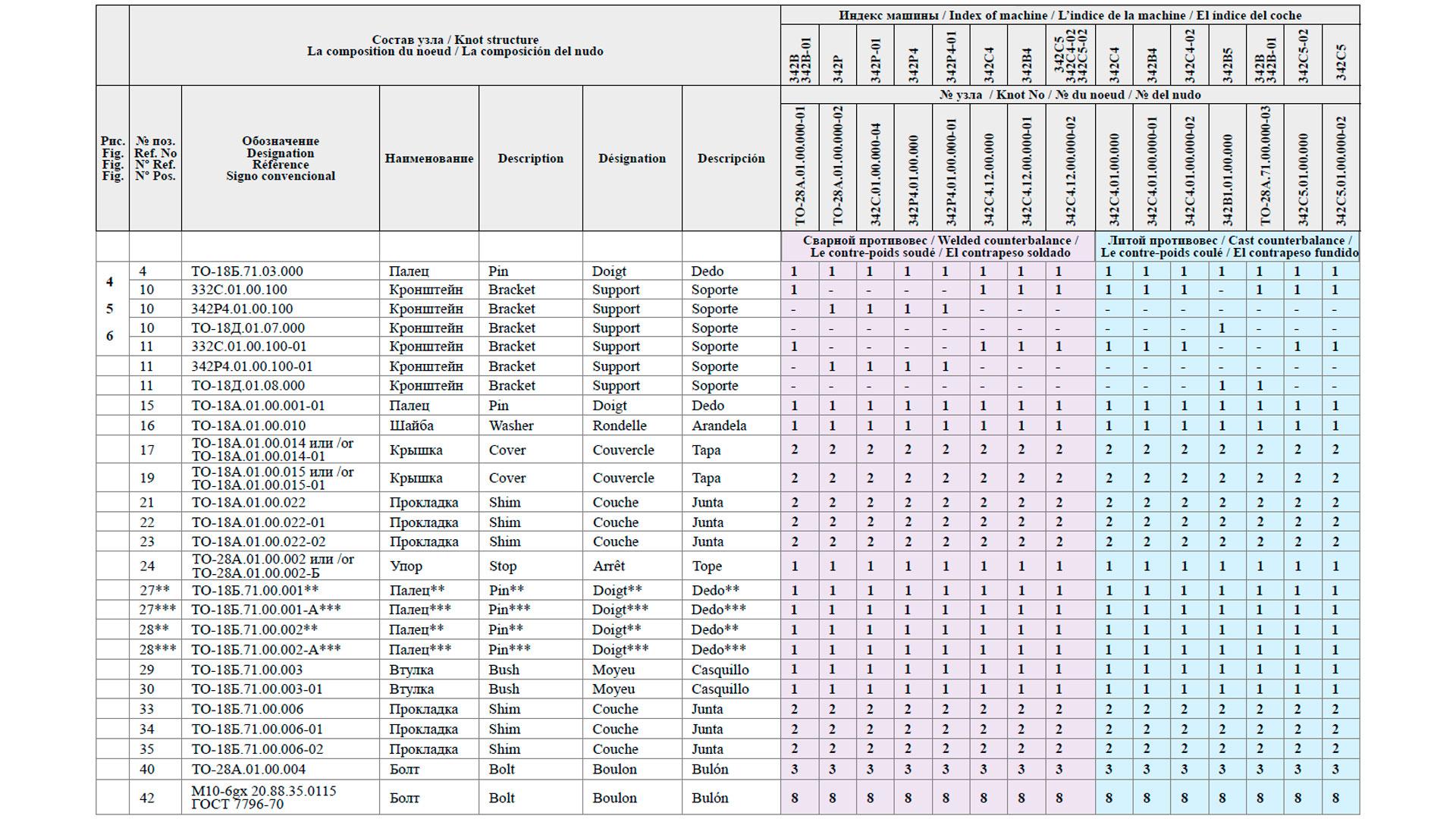 Сводная таблица комплектации применяемых рам