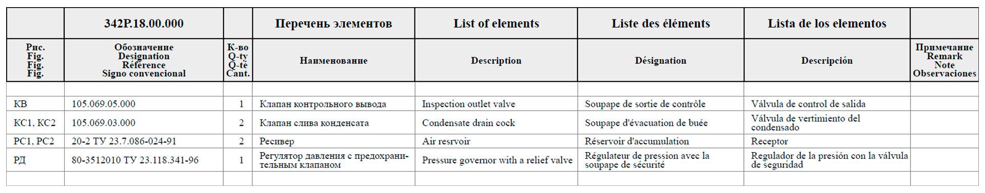 Перечень элементов к схеме пневматической принципиальной 342Р.18.00.000