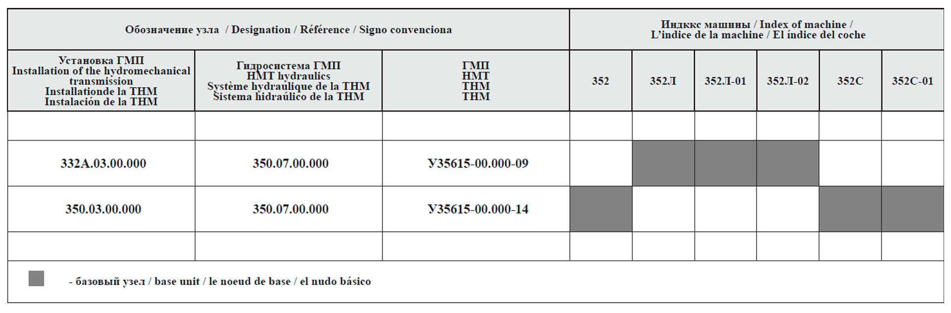 Сводная таблица исполнений гидромеханической передачи для машин грузоподъемностью 5 т