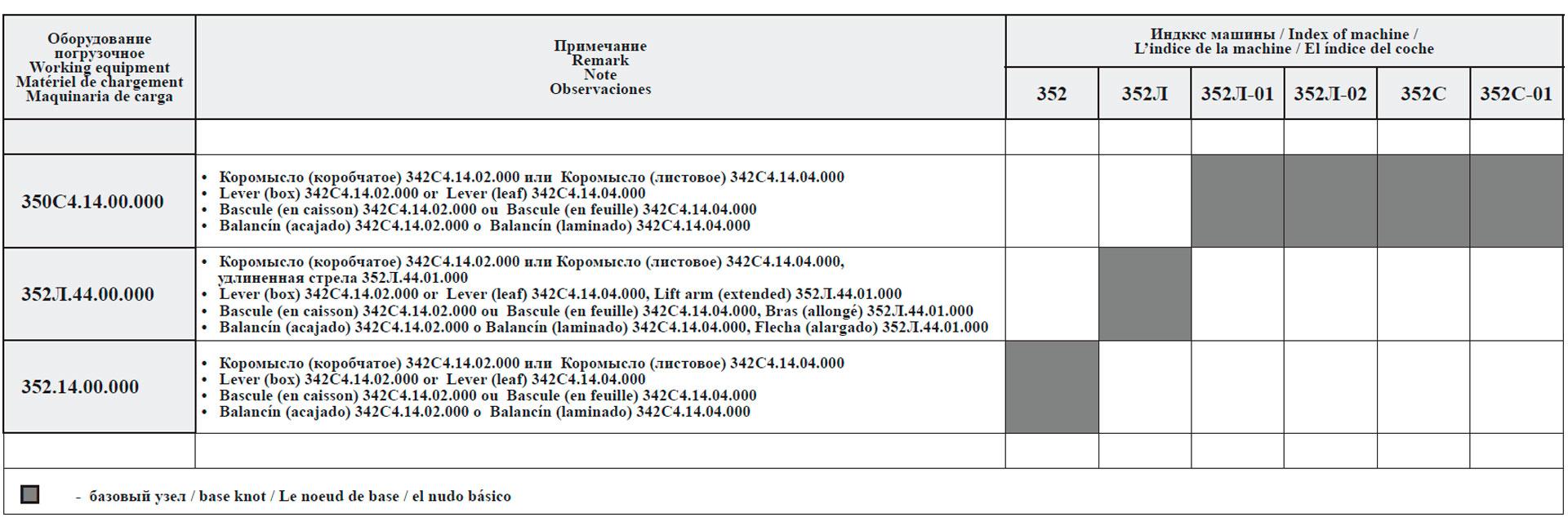 Сводная таблица исполнений погрузочного оборудования для машин грузоподъемностью 5 т