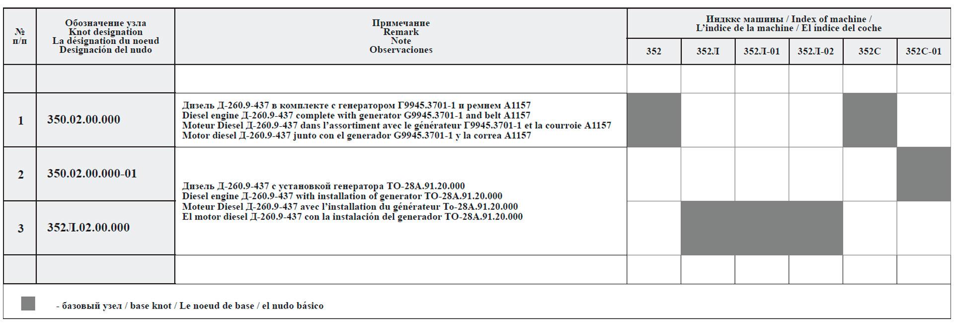Сводная таблица исполнений силовых установок для машин грузоподъемностью 5 т