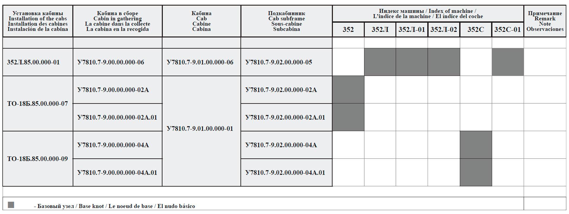 Сводная таблица комплектации машин кабинами