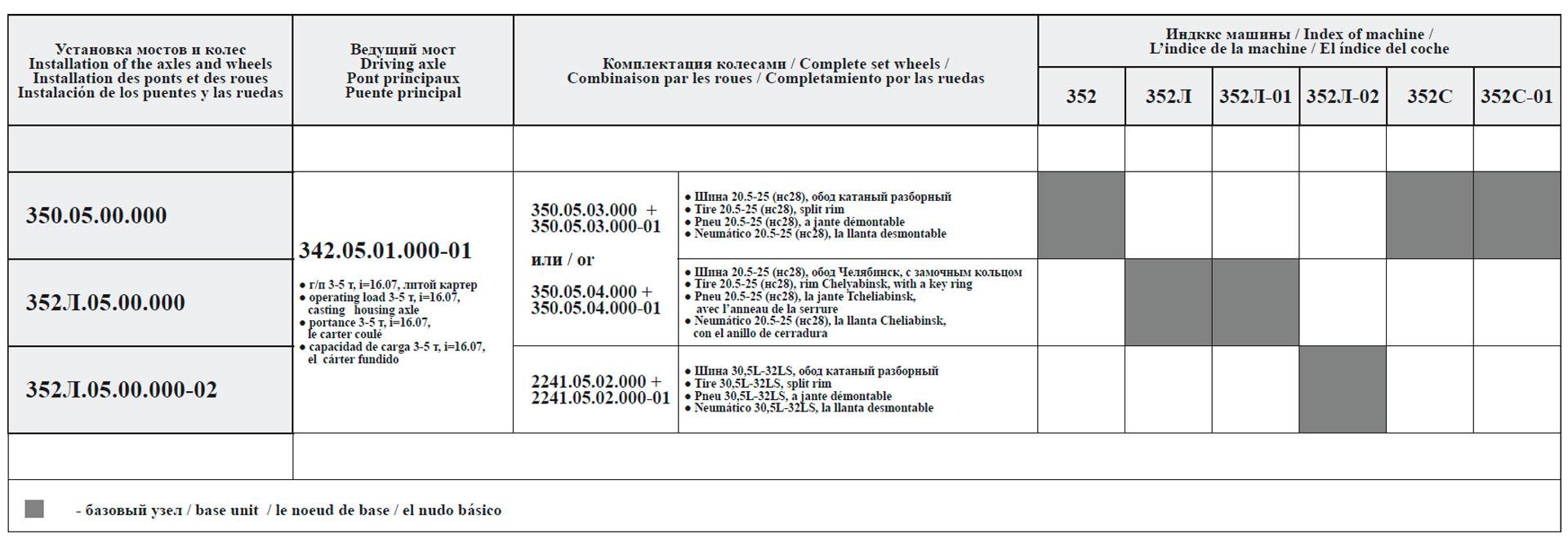 Сводная таблица комплектации ведущими мостами и колесами машин грузоподъемностью 5 т