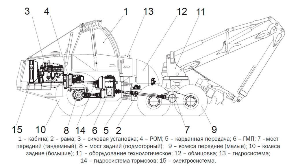 Основные узлы харвестера Амкодор 2561